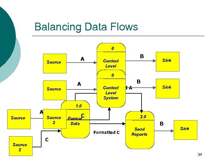 Balancing Data Flows 0 Source A A B Context Level System 0 Sink B