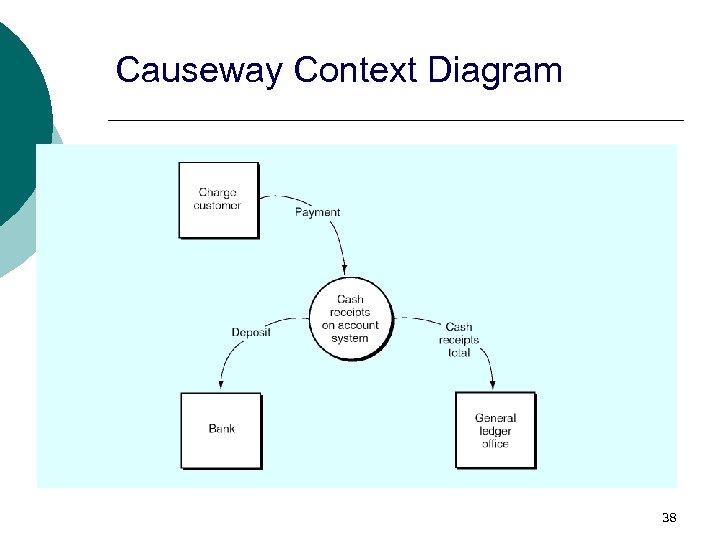 Causeway Context Diagram 38