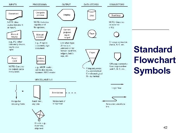 Standard Flowchart Symbols 42