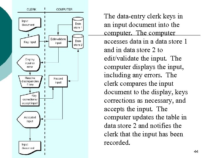 The data-entry clerk keys in an input document into the computer. The computer accesses