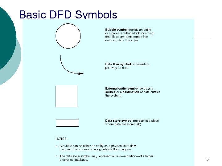 Basic DFD Symbols 5