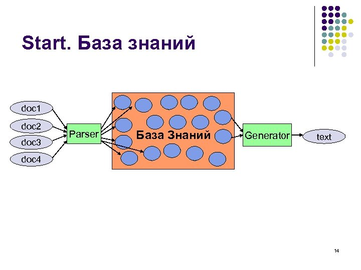 Start. База знаний doc 1 doc 2 doc 3 Parser База Знаний Generator text