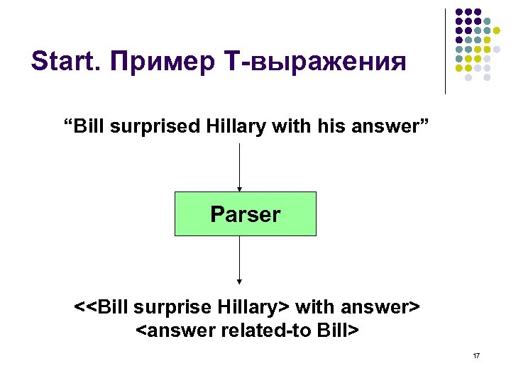 """Start. Пример T-выражения """"Bill surprised Hillary with his answer"""" Parser <<Bill surprise Hillary> with"""