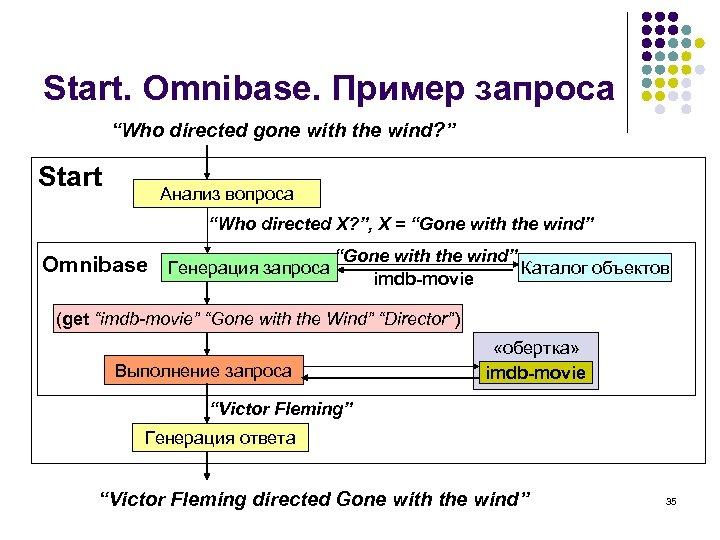 "Start. Omnibase. Пример запроса ""Who directed gone with the wind? "" Start Анализ вопроса"