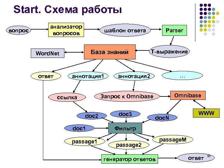 Start. Схема работы вопрос анализатор вопросов шаблон ответа База знаний Word. Net ответ аннотация