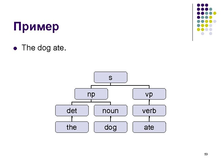 Пример l The dog ate. s np vp det noun verb the dog ate