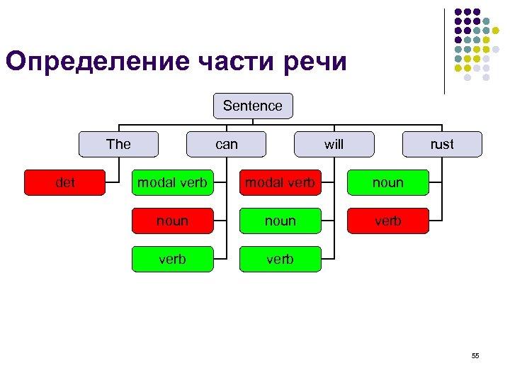 Определение части речи Sentence The det can will rust modal verb noun verb 55