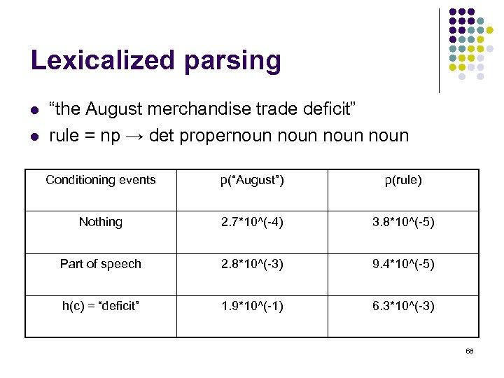 """Lexicalized parsing l l """"the August merchandise trade deficit"""" rule = np → det"""