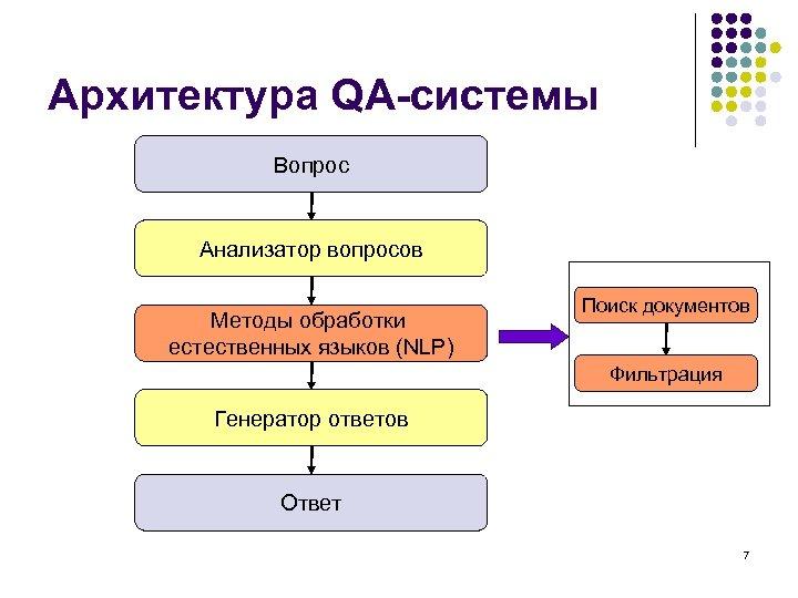 Архитектура QA-системы Вопрос Анализатор вопросов Методы обработки естественных языков (NLP) Поиск документов Фильтрация Генератор