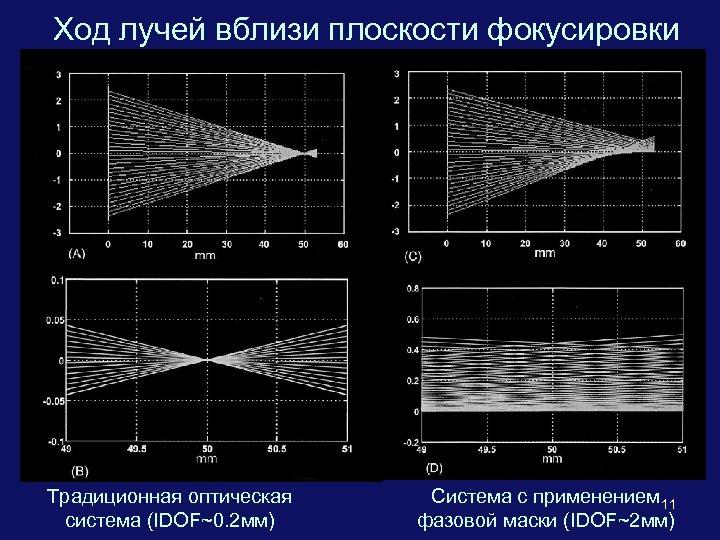 Ход лучей вблизи плоскости фокусировки Традиционная оптическая система (IDOF~0. 2 мм) Система с применением