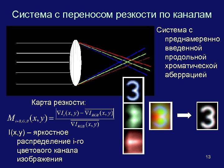 Система с переносом резкости по каналам Система с преднамеренно введенной продольной хроматической аберрацией Карта