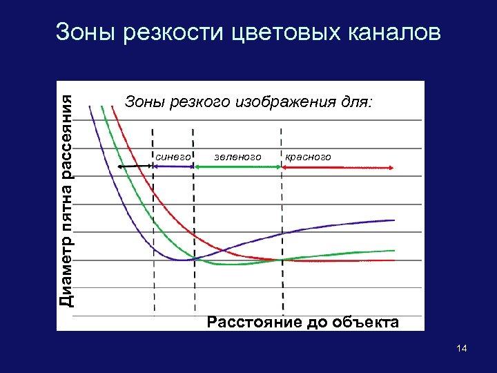 Диаметр пятна рассеяния Зоны резкости цветовых каналов Зоны резкого изображения для: синего зеленого красного