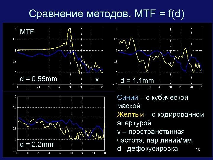 Сравнение методов. MTF = f(d) MTF d = 0. 55 mm d = 2.