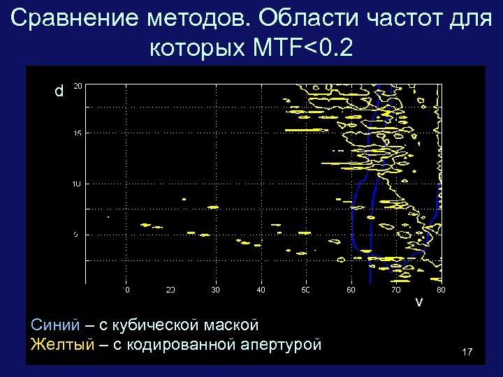 Сравнение методов. Области частот для которых MTF<0. 2 d = 2. 2 mm d
