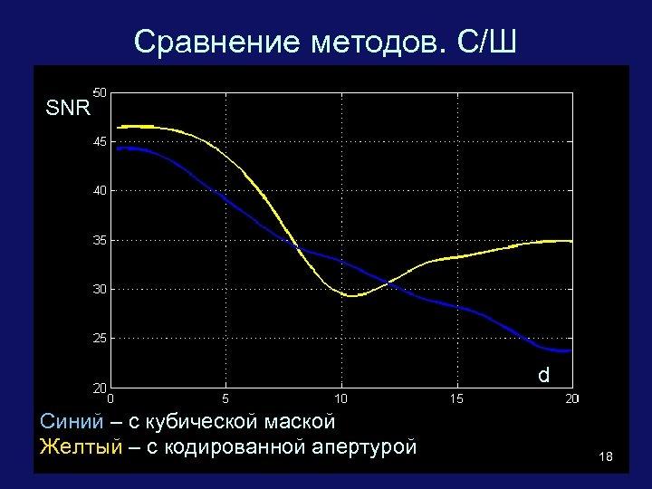 Сравнение методов. С/Ш SNR d Синий – с кубической маской Желтый – с кодированной