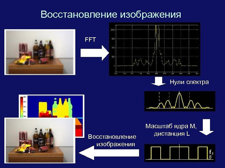 Восстановление изображения FFT Нули спектра Восстановление изображения Масштаб ядра M, дистанция L 8