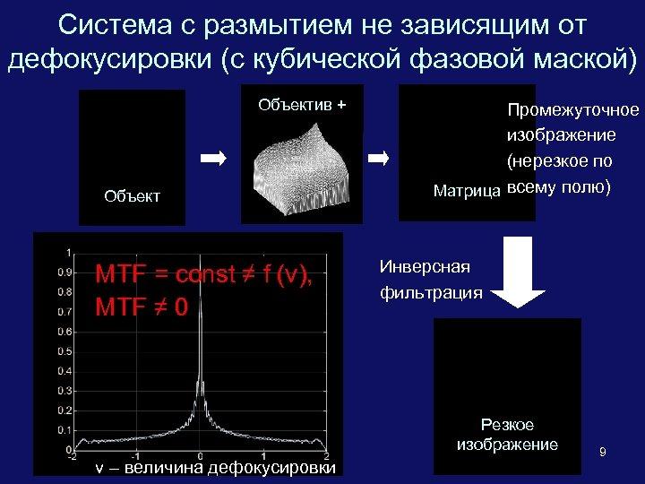 Система с размытием не зависящим от дефокусировки (с кубической фазовой маской) Объектив + Объект