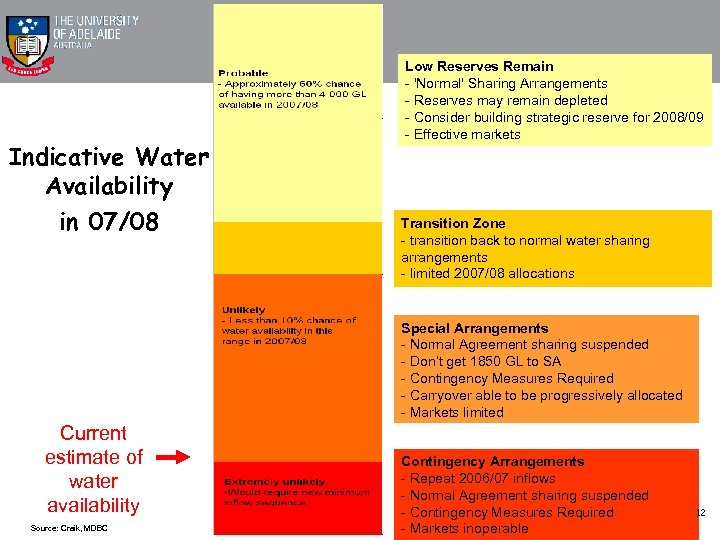 Indicative Water Availability in 07/08 Low Reserves Remain - 'Normal' Sharing Arrangements - Reserves