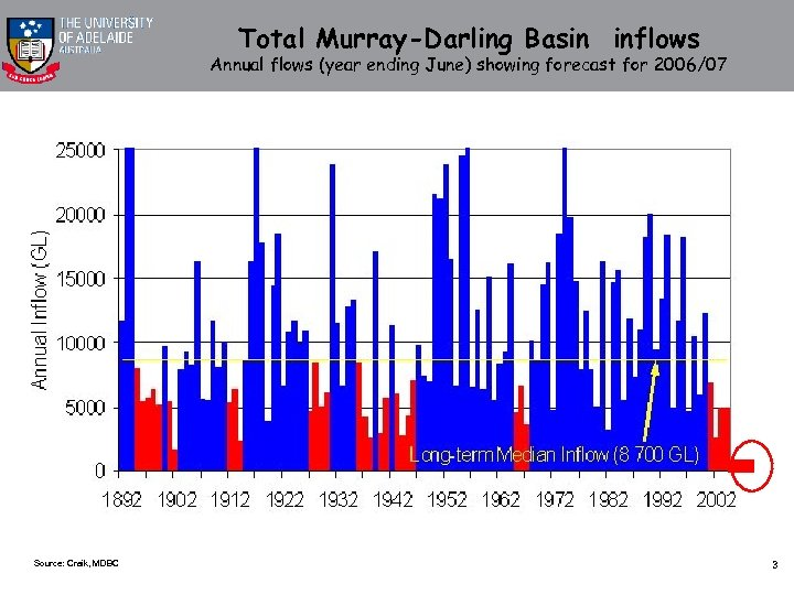 Total Murray-Darling Basin inflows Annual flows (year ending June) showing forecast for 2006/07 Source:
