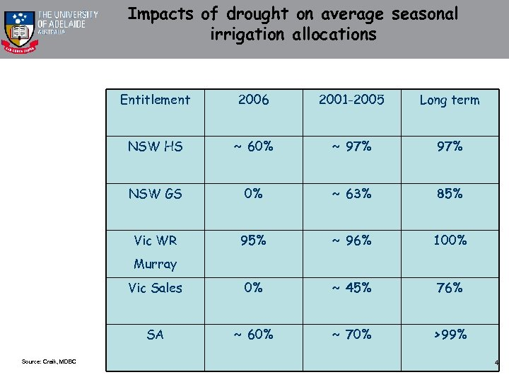 Impacts of drought on average seasonal irrigation allocations Entitlement 2006 2001 -2005 Long term
