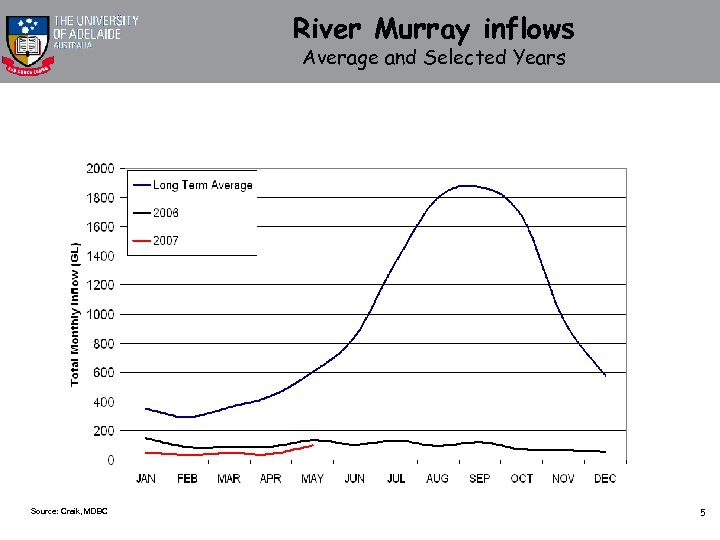 River Murray inflows Average and Selected Years Source: Craik, MDBC 5