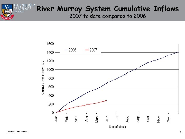 River Murray System Cumulative Inflows 2007 to date compared to 2006 Source: Craik, MDBC