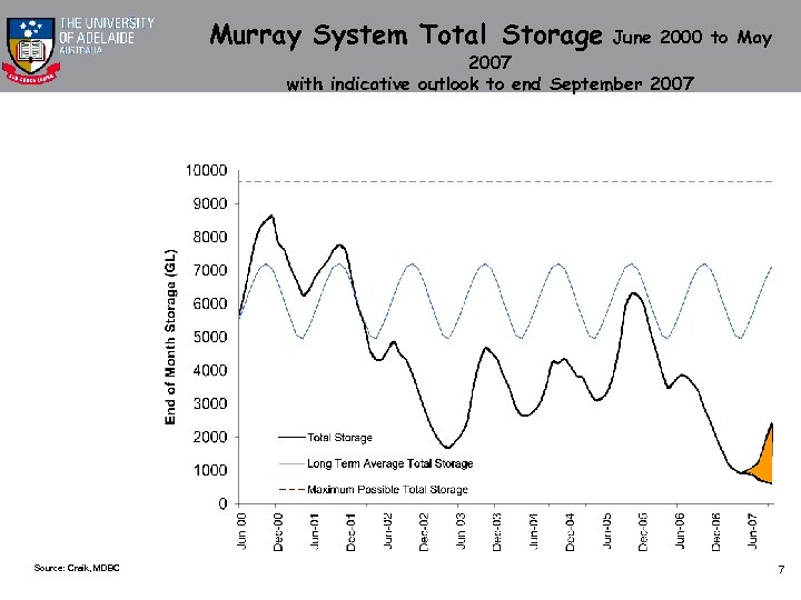 Murray System Total Storage June 2000 to May 2007 with indicative outlook to end