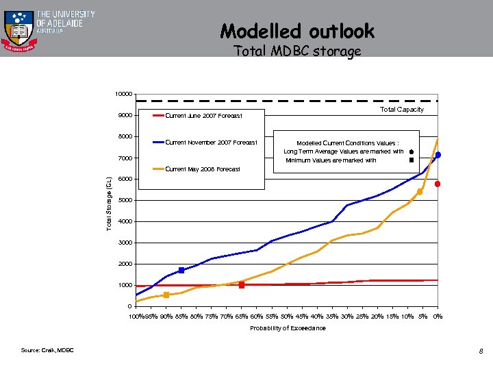 Modelled outlook Total MDBC storage 10000 9000 8000 Total Capacity Current June 2007 Forecast