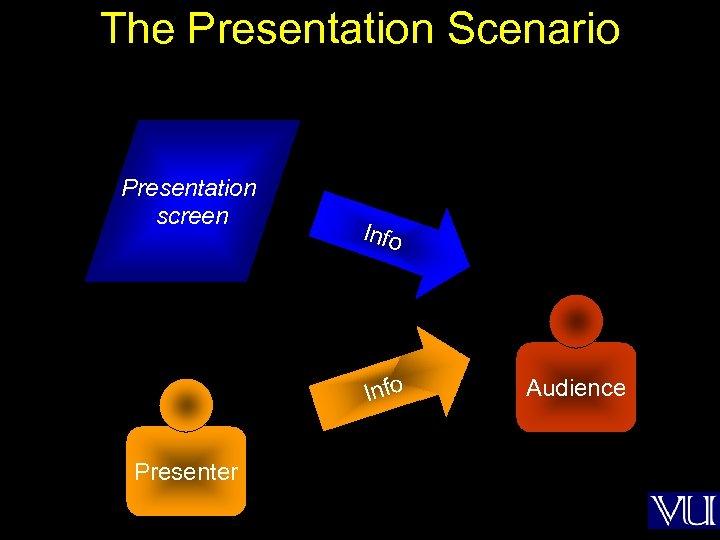 The Presentation Scenario Presentation screen Info Presenter Audience