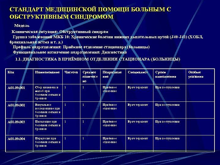 СТАНДАРТ МЕДИЦИНСКОЙ ПОМОЩИ БОЛЬНЫМ С ОБСТРУКТИВНЫМ СИНДРОМОМ Модель Клиническая ситуация: Обструктивный синдром Группа заболеваний