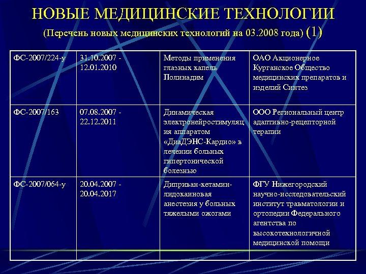 НОВЫЕ МЕДИЦИНСКИЕ ТЕХНОЛОГИИ (Перечень новых медицинских технологий на 03. 2008 года) (1) ФС-2007/224 -у