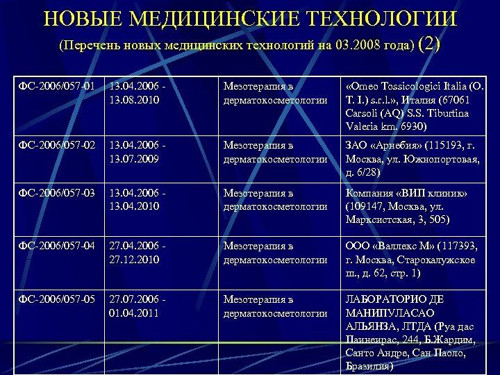 НОВЫЕ МЕДИЦИНСКИЕ ТЕХНОЛОГИИ (Перечень новых медицинских технологий на 03. 2008 года) (2) ФС-2006/057 -01