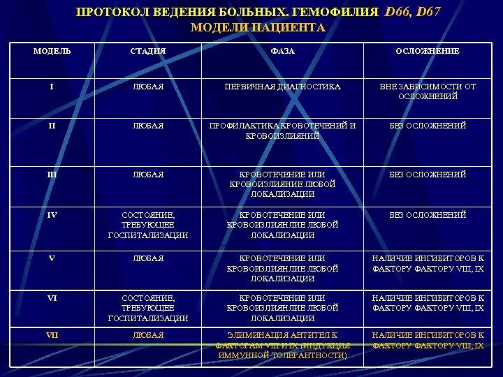 ПРОТОКОЛ ВЕДЕНИЯ БОЛЬНЫХ. ГЕМОФИЛИЯ D 66, D 67 МОДЕЛИ ПАЦИЕНТА МОДЕЛЬ СТАДИЯ ФАЗА ОСЛОЖНЕНИЕ