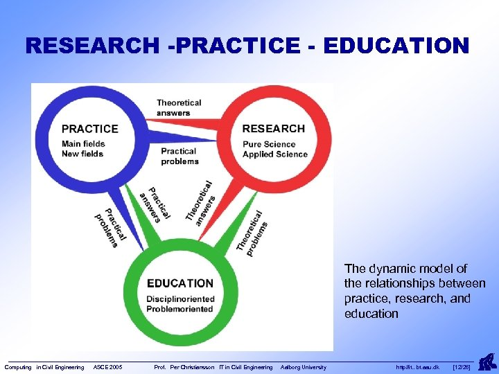 RESEARCH -PRACTICE - EDUCATION The dynamic model of the relationships between practice, research, and