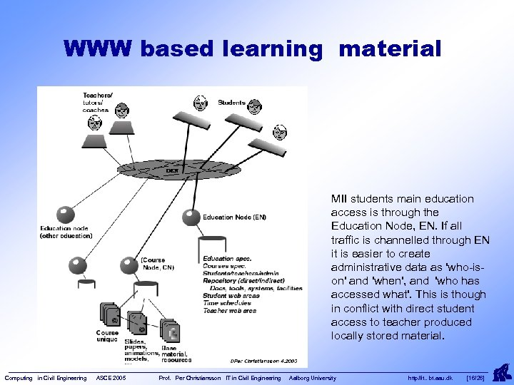 WWW based learning material MII students main education access is through the Education Node,