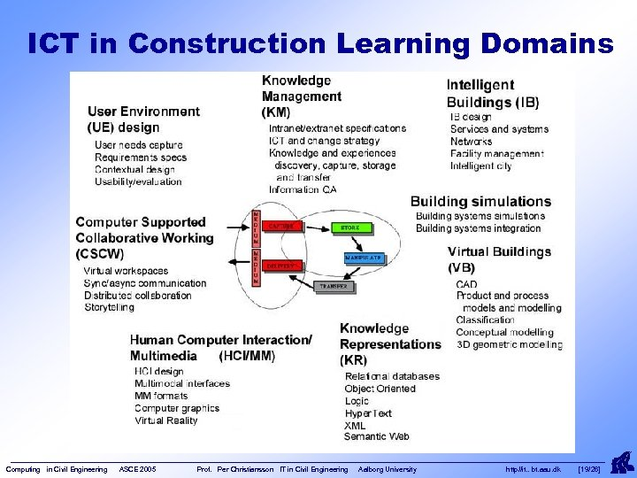 ICT in Construction Learning Domains Computing in Civil Engineering ASCE 2005 Prof. Per Christiansson
