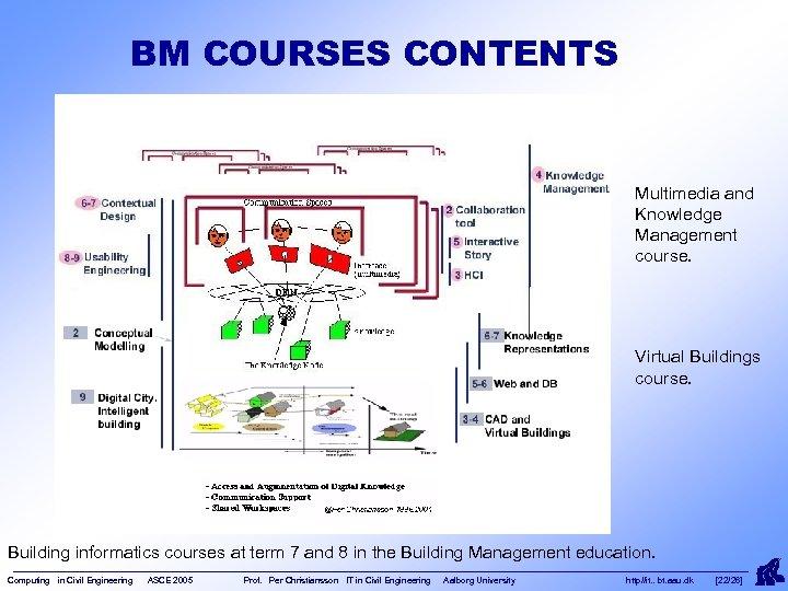 BM COURSES CONTENTS Multimedia and Knowledge Management course. Virtual Buildings course. Building informatics courses