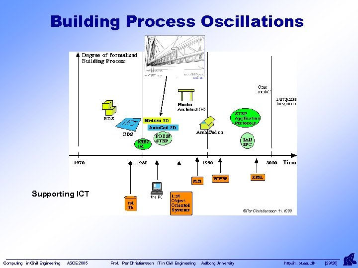 Building Process Oscillations Supporting ICT Computing in Civil Engineering ASCE 2005 Prof. Per Christiansson