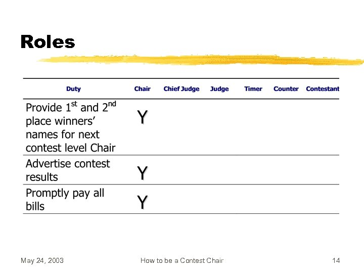 Roles May 24, 2003 How to be a Contest Chair 14