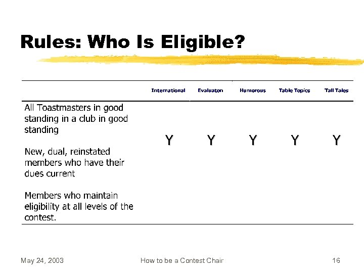Rules: Who Is Eligible? May 24, 2003 How to be a Contest Chair 16