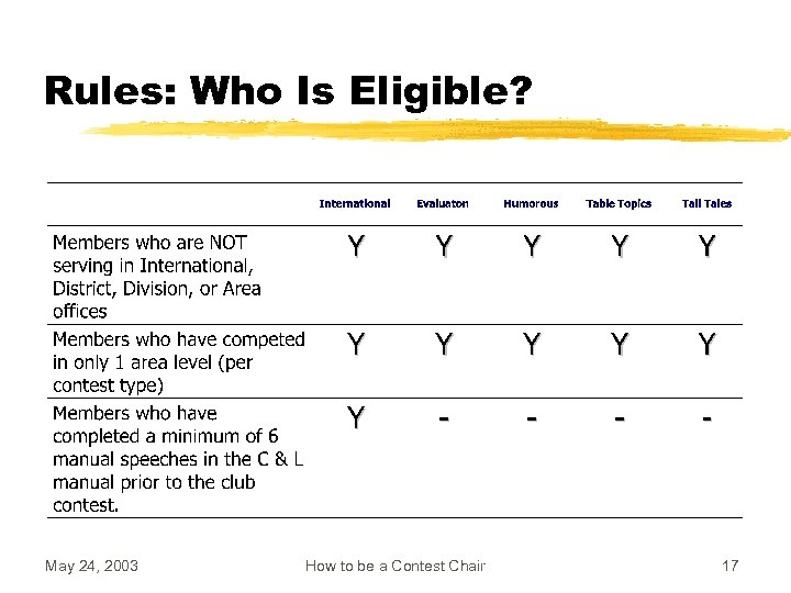 Rules: Who Is Eligible? May 24, 2003 How to be a Contest Chair 17
