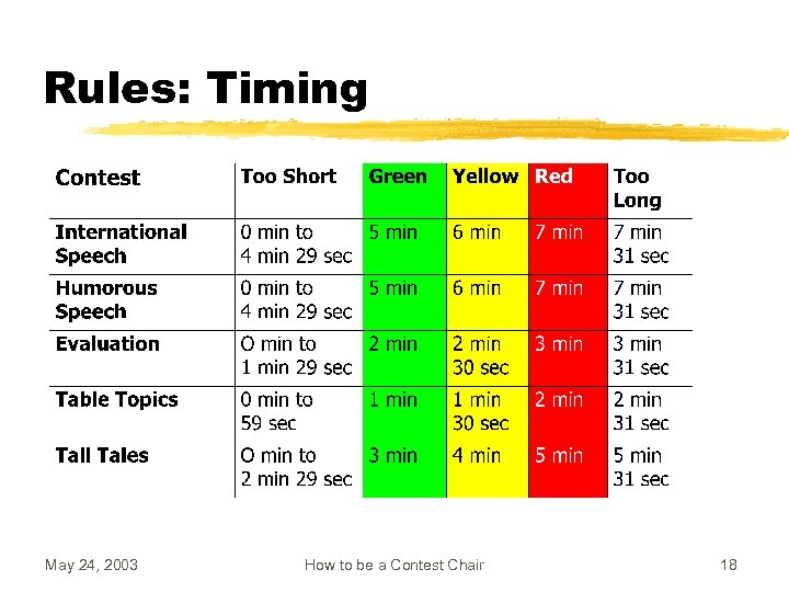 Rules: Timing May 24, 2003 How to be a Contest Chair 18