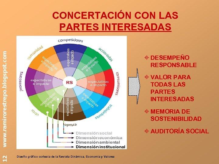 12 www. ramirorestrepo. blogspot. com CONCERTACIÓN CON LAS PARTES INTERESADAS DESEMPEÑO RESPONSABLE VALOR PARA