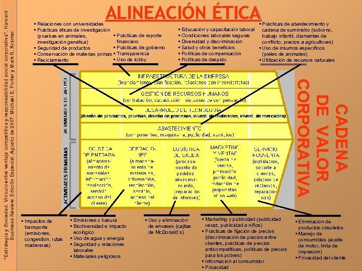 § Prácticas de abastecimiento y § Educación y capacitación laboral cadena de suministro (soborno,