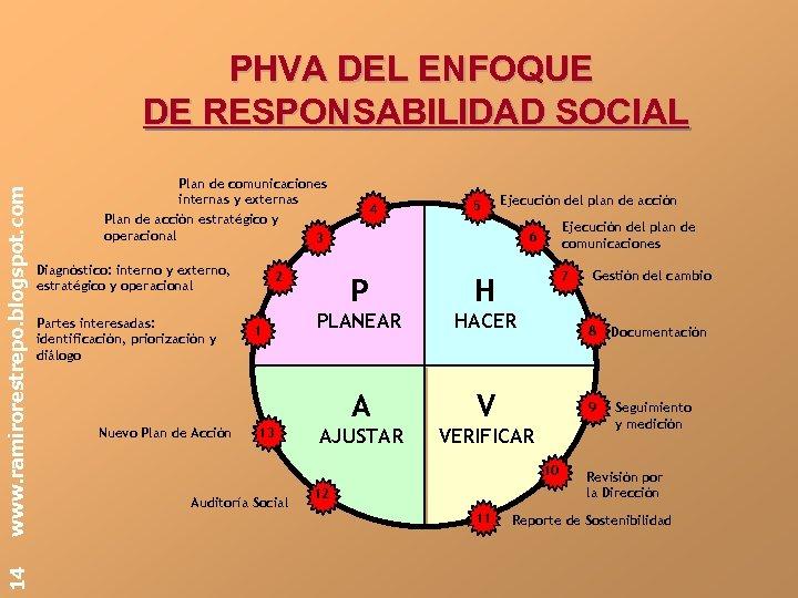14 www. ramirorestrepo. blogspot. com PHVA DEL ENFOQUE DE RESPONSABILIDAD SOCIAL Plan de comunicaciones