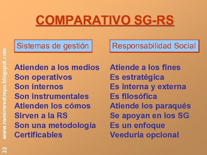 22 www. ramirorestrepo. blogspot. com COMPARATIVO SG-RS Sistemas de gestión Responsabilidad Social Atienden a