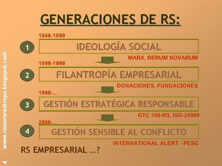 GENERACIONES DE RS: 4 www. ramirorestrepo. blogspot. com 1840 -1890 IDEOLOGÍA SOCIAL 1 1890