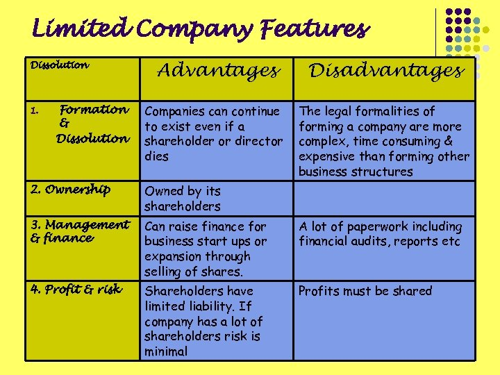 Limited Company Features Dissolution 1. Formation & Dissolution Advantages Disadvantages Companies can continue to