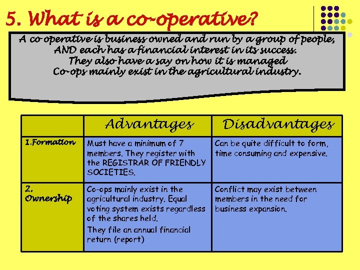 5. What is a co-operative? A co operative is business owned and run by