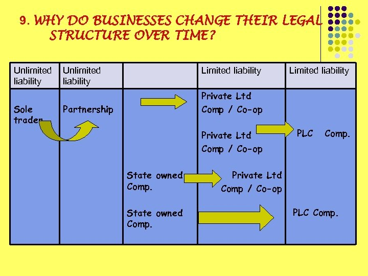 9. WHY DO BUSINESSES CHANGE THEIR LEGAL STRUCTURE OVER TIME? Unlimited liability Sole trader